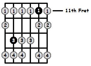 B Flat Locrian Mode 11th Position Frets