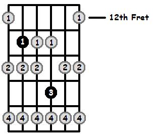 B Flat Locrian Mode 12th Position Frets