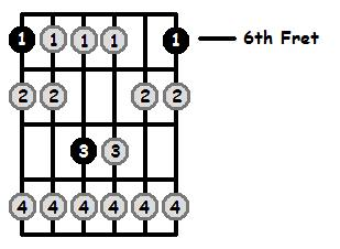 B Flat Locrian Mode 6th Position Frets