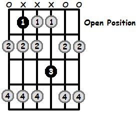 B Flat Locrian Mode Open Position Frets