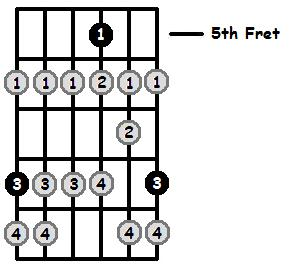 C Locrian Mode 5th Position Frets