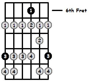 C Sharp Locrian Mode 6th Position Frets