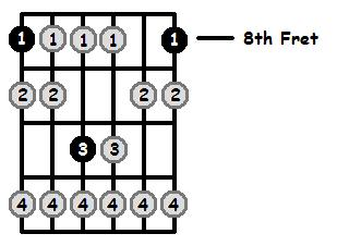 C Locrian Mode 8th Position Frets
