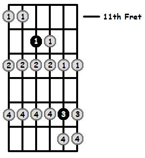 D Locrian Mode 11th Position Frets