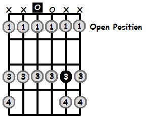 D Locrian Mode Open Position Frets