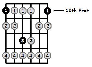E Locrian Mode 12th Position Frets