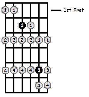 E Locrian Mode 1st Position Frets
