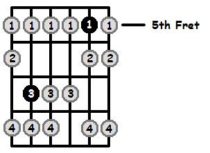 E Locrian Mode 5th Position Frets