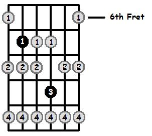 E Locrian Mode 6th Position Frets