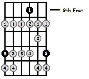 E Locrian Mode 9th Position Frets