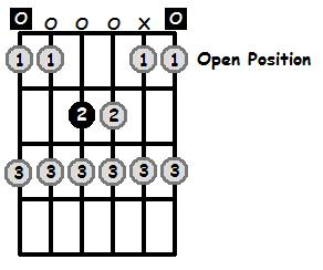 E Locrian Mode Open Position Frets