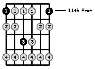 Eb Locrian Mode 11th Position Frets