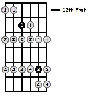Eb Locrian Mode 12th Position Frets