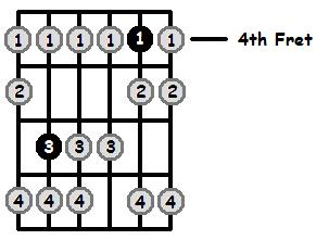 Eb Locrian Mode 4th Position Frets