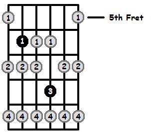 Eb Locrian Mode 5th Position Frets