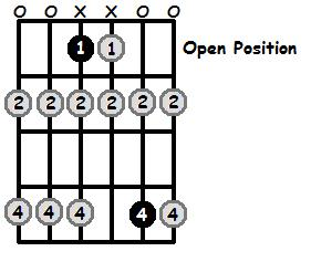 Eb Locrian Mode Open Position Frets