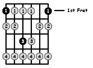 F Locrian Mode 1st Position Frets