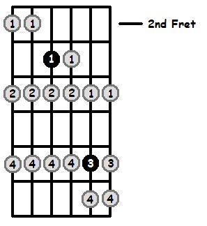 F Locrian Mode 2nd Position Frets