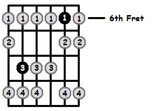 F Locrian Mode 6th Position Frets