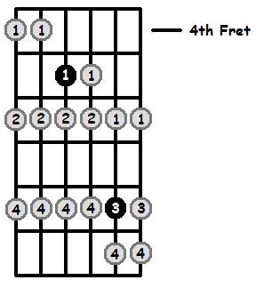 G Locrian Mode 4th Position Frets