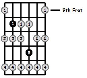 G Locrian Mode 9th Position Frets