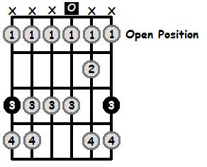 G Locrian Mode Open Position Frets