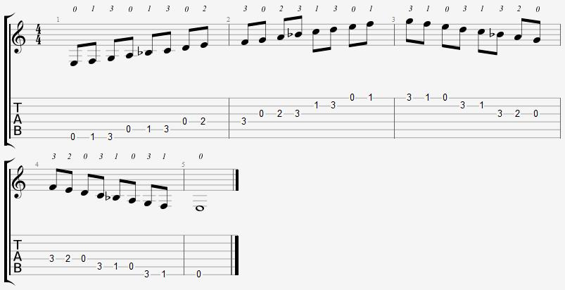E Locrian Mode Open Position Notes