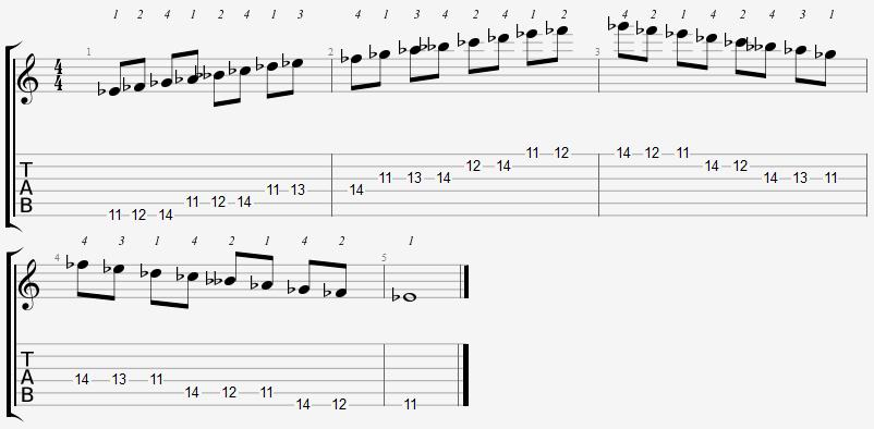 Eb Locrian Mode 11th Position Notes