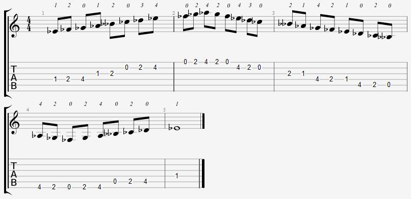 Eb Locrian Mode Open Position Notes