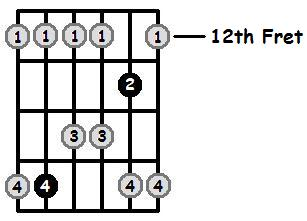 C Major Pentatonic 12th Position Frets