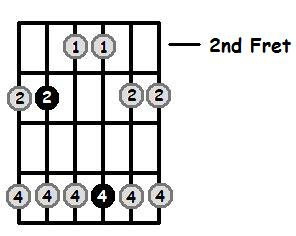C Major Pentatonic 2nd Position Frets