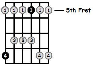 C Major Pentatonic 5th Position Frets
