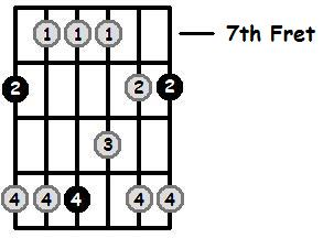 C Major Pentatonic 7th Position Frets