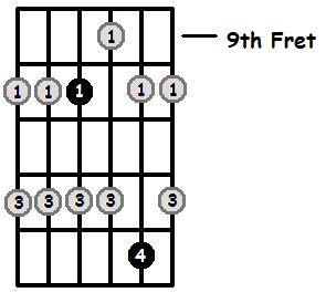 C Major Pentatonic 9th Position Frets