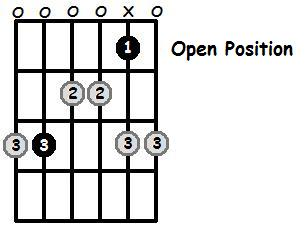 C Major Pentatonic Open Position Frets