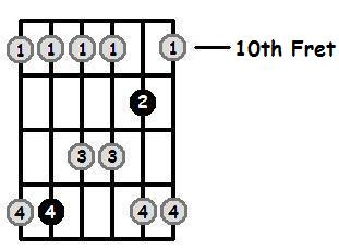 A Sharp Major Pentatonic 10th Position Frets