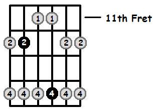 A Major Pentatonic 11th Position Frets