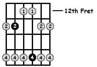 A Sharp Major Pentatonic 12th Position Frets