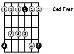 A Major Pentatonic 2nd Position Frets