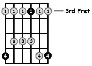 A Sharp Major Pentatonic 3rd Position Frets