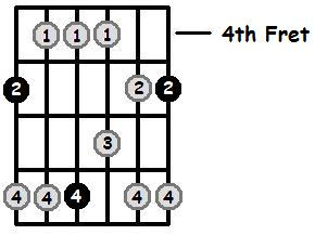 A Major Pentatonic 4th Position Frets