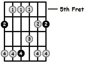 A Sharp Major Pentatonic 5th Position Frets