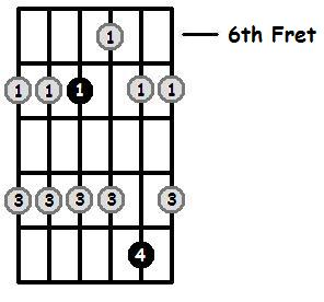 A Major Pentatonic 6th Position Frets
