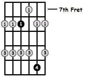 A Sharp Major Pentatonic 7th Position Frets
