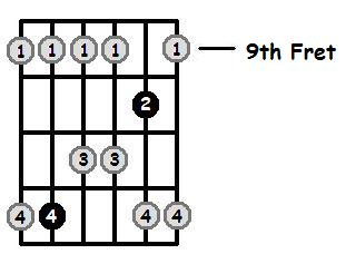 A Major Pentatonic 9th Position Frets