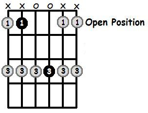 A Sharp Major Pentatonic Open Position Frets