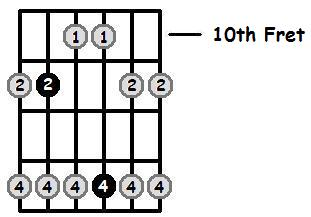 A Flat Major Pentatonic 10th Position Frets