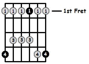 A Flat Major Pentatonic 1st Position Frets