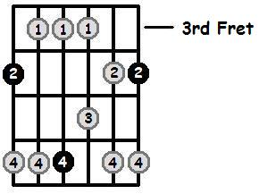A Flat Major Pentatonic 3rd Position Frets