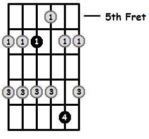 A Flat Major Pentatonic 5th Position Frets